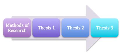 How to write method for dissertation